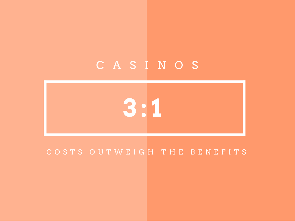 Casinos: 3-1, costs outweigh benefits